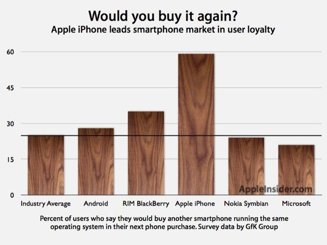 El usuario del iPhone es hasta dos dos veces más fiel que el de otras plataformas