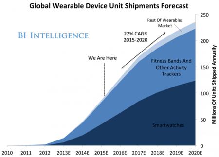 Un informe ve a Apple controlando el 40% del mercado de relojes de gama alta en cinco años