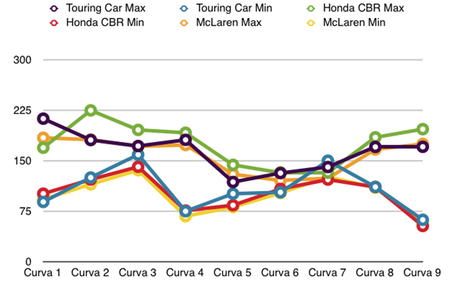 Honda Civic Touring Car vs McLaren vs Honda CBR1000RR