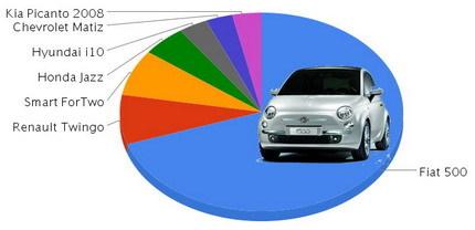 Mejor utilitario pequeño del año: Fiat 500