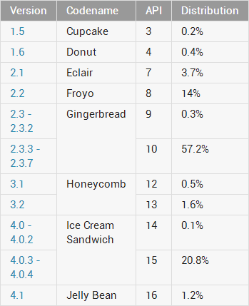 Distribución de versiones Android en Septiembre 2012