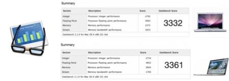 Geeekbench mantiene comparativas de rendimiento de todos los Macs