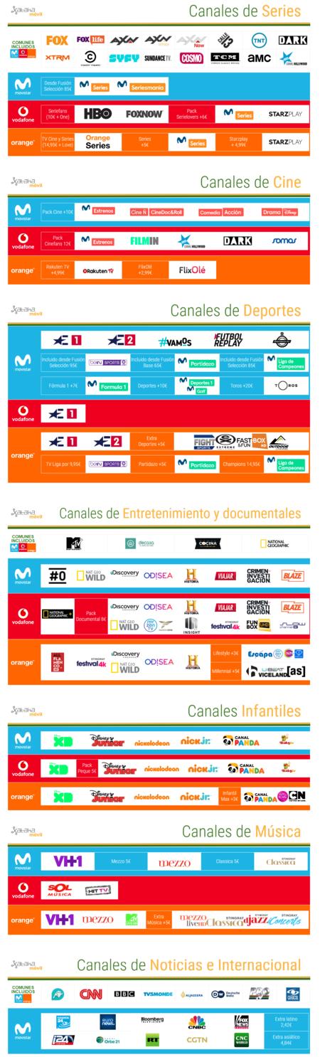 Comparativa Canales De Television De Pago 2019