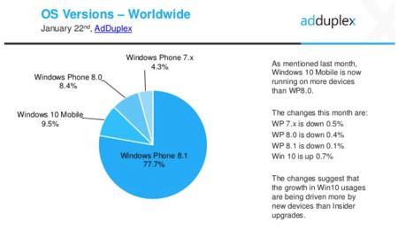 Adopción de los sistemas operativos móviles de Microsoft