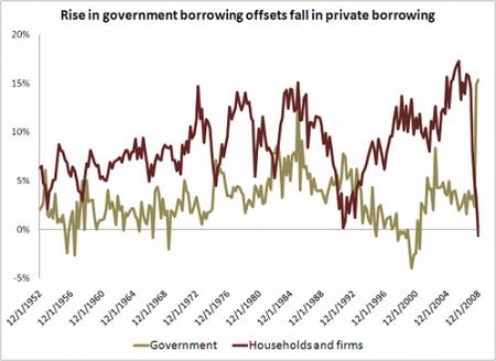 Confirmado, los gobiernos reemplazan al sector privado