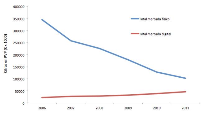 Evolucion ventas industria musical en España