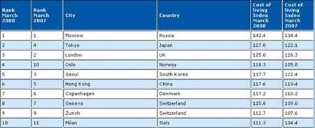 Las ciudades más caras del mundo en 2008