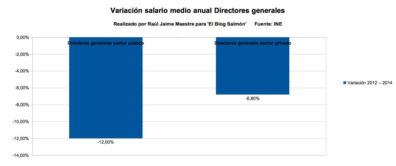 variacion salario medio anual directores