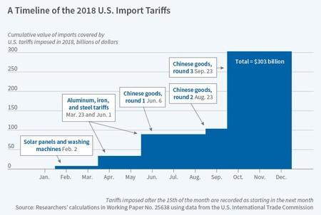 Nber Tariff Timeline