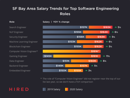Hired State Of Software Engineer Sf Bay Area Salary Trends For Top Software Engineering Roles 1