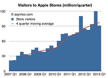 Visitantes Apple Store