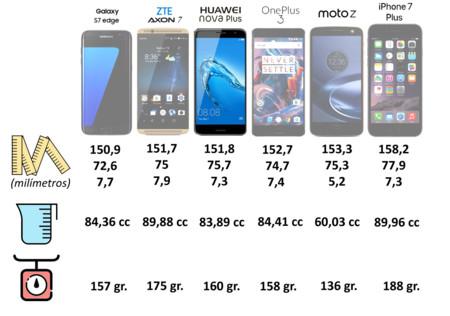 Comparativa de dimensiones entre teléfonos de 5,5 pulgadas de pantalla
