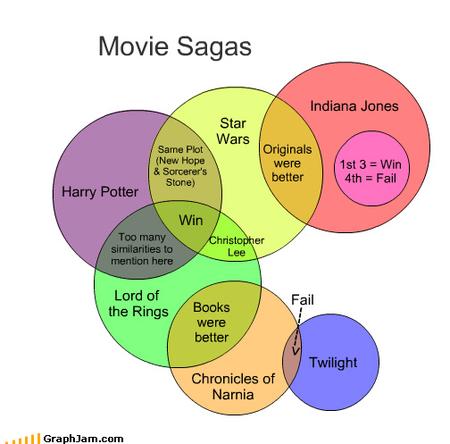 moviesagas