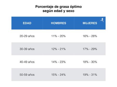 Porcentaje De Grasa 001