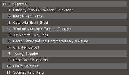 mejores-lugares-para-trabajar-en-latinoamerica-2010.JPG