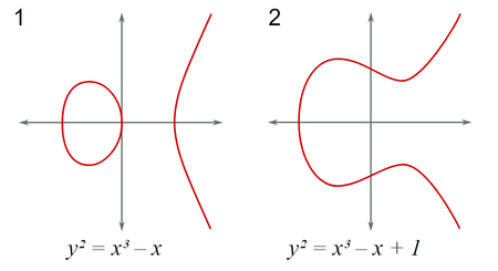 Curva elíptica