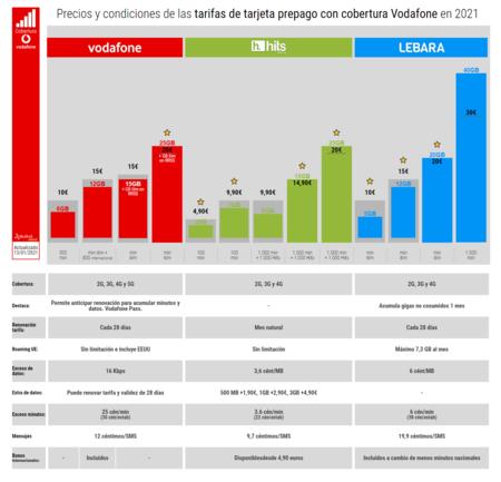Precios Y Condiciones De Las Tarifas De Tarjeta Prepago Con Cobertura Vodafone En 2021