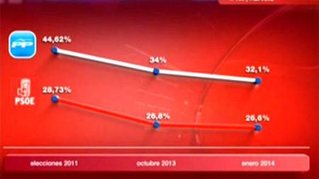 Grafico Intencion Enero Noche Horas 2009209141 9258738 667x375
