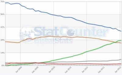 Internet Explorer podría ser finalmente destronado por Chrome si la tendencia del mercado no cambia este año