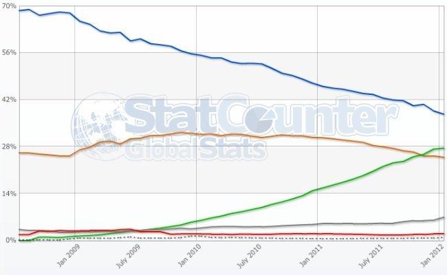 grafico navegadores