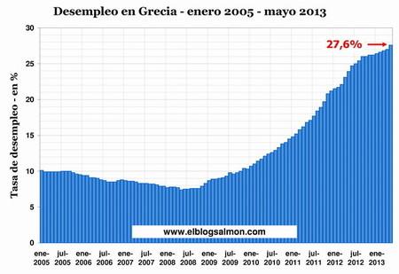 El desempleo griego bate otro récord y llega al 27,6%