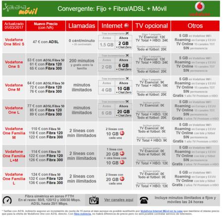 Nuevas Tarifas Vodafone One Abril 2017
