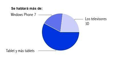 Este año hablaremos de ... los tablets