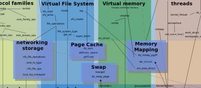Programando módulos para el Kernel de Linux. Simulaciones de casos de concurrencia.