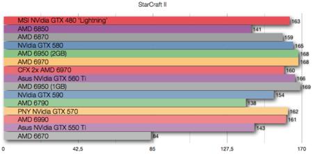 AMD 6670 benchmarks