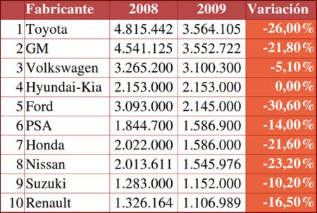 Ventas mundiales de coches 2008-2009 primer semestre