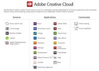 Nuevas políticas de precios en Adobe