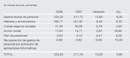 gastos personal 2008 banco españa