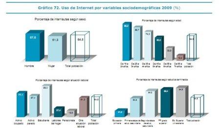 Datos demográficos de los internautas