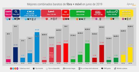 Mejor Combinado Barato Fibra Movil Junio 2019