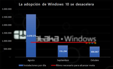 Adopcion Windows10