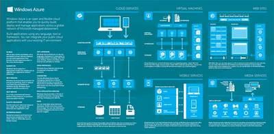 Hablando de Azure, trabajando en máquinas virtuales