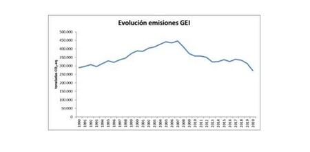 Evolución de emisiones de gases de efecto invernadero (GEI)