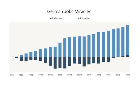 """¿El secreto del """"milagro"""" laboral alemán? Casi todo el empleo nuevo en 25 años es a tiempo parcial"""