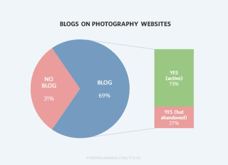 Photography Website Blog