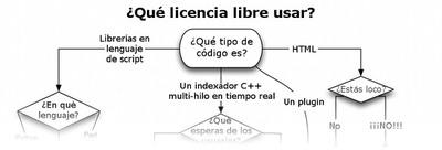 Diagrama para elegir la licencia más apropiada para tu software