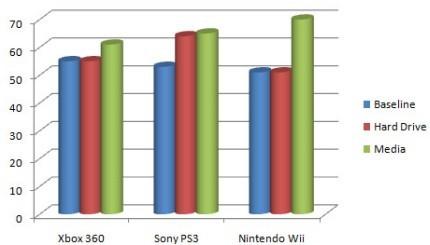 Qué consola hace más ruido: ¿la XBox 360, la Wii o la PS3?
