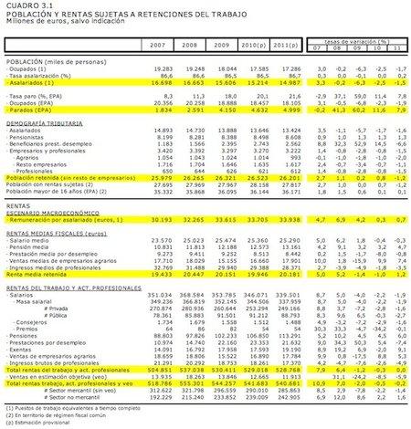 La pensión media ha aumentado un 21% en los últimos 4 años hasta los 13.161 euros