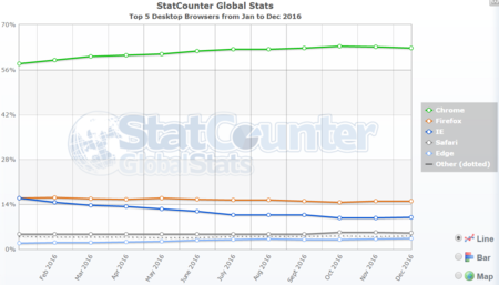 Browser Statcounter