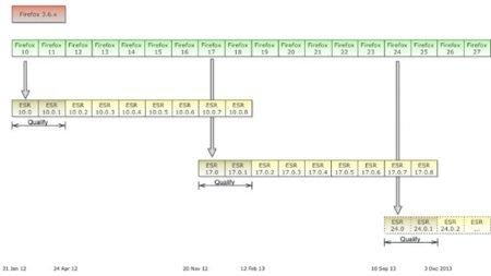 Mozilla actualiza el roadmap de Firefox para este 2012