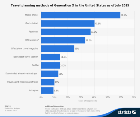 Statistic Id318061 Travel Planning Methods Of Generation X In The Us As Of July 2015