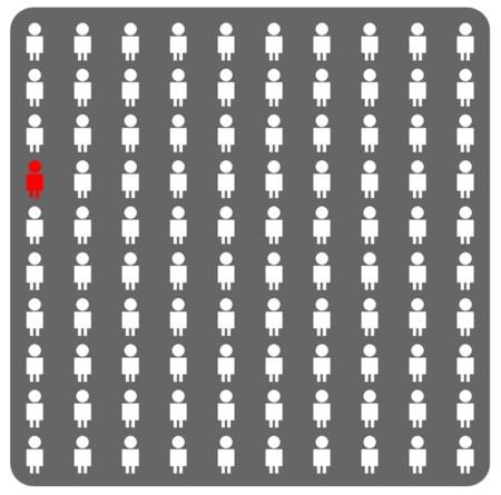 13 preguntas para saber tu probabilidad de morir en cinco años: Ubble