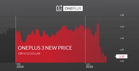 Precio Oneplus 3 Libra Dolar