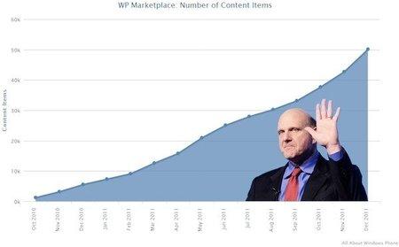 El Marketplace de Windows Phone ya tiene más de 50,000 aplicaciones disponibles
