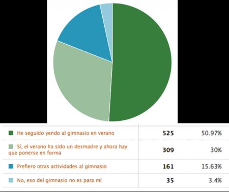 Resultados de la encuesta: se nota que habéis hecho los deberes este verano
