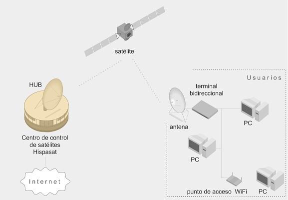 Hispasat instala 4000 antenas en España para ofrecer conexiones de Banda Ancha vía satélite